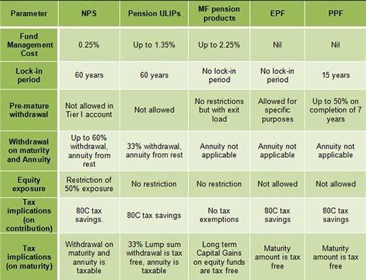ppf scheme