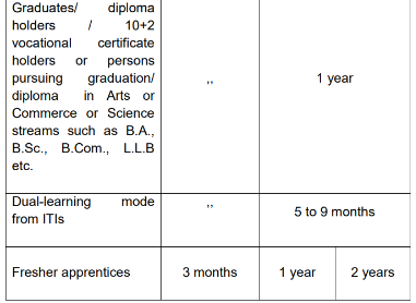 Apprenticeship Act 1961 benefits