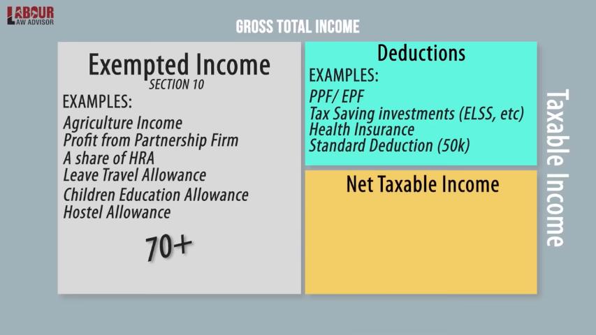 new tax rates